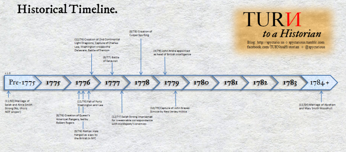 Historical Timeline version 1.0. Click to view full size.