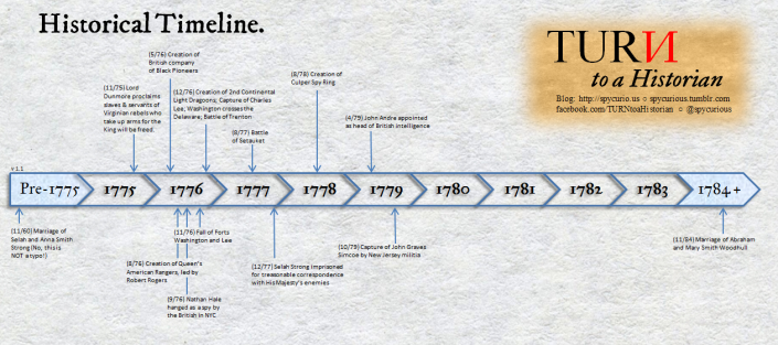 Historical Timeline version 1.1. Click to view full size.