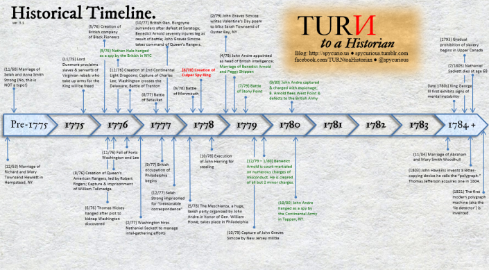 TURN Historical Timeline, version 3.1. Events mentioned in Season 3 are listed in green. Click to enlarge.