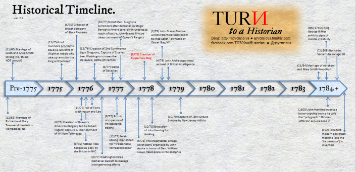 TURN Historical Timeline version 2.1. Click to enlarge.