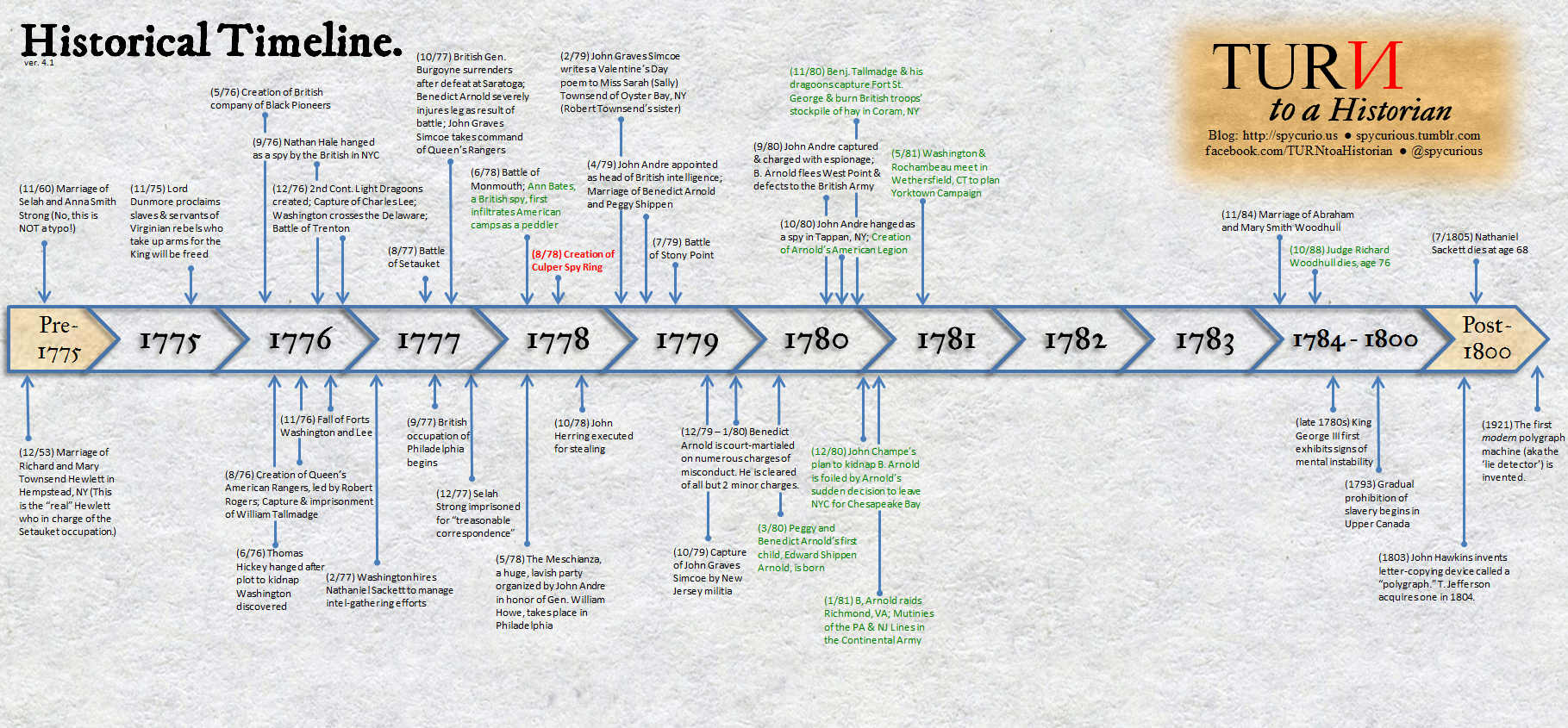 notes on important events and documents of the colonization and the revolutionary war 1763-1776: events that led to the american revolution, a timeline made with timetoast's free interactive timeline making software.